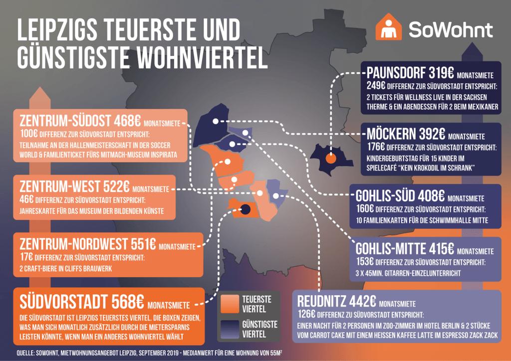 Leipzigs teuerste und günstigste Wohnviertel - Stand 09/2019 (c) sowohnt.de